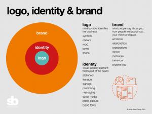 Branding, Logo design and identity diagram
